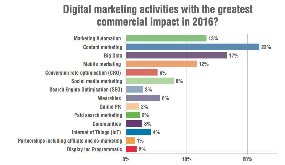 digital-marketing-activities-impact-2016